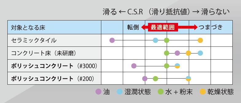 csr(滑り抵抗値)